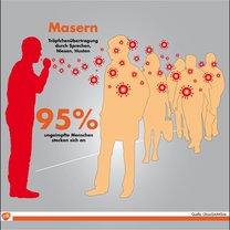 Masernimpfung von der WHO empfohlen