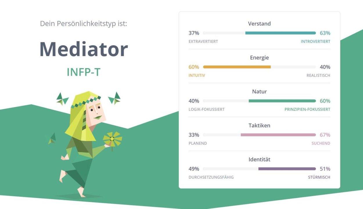 16 Personalities Test Mediator