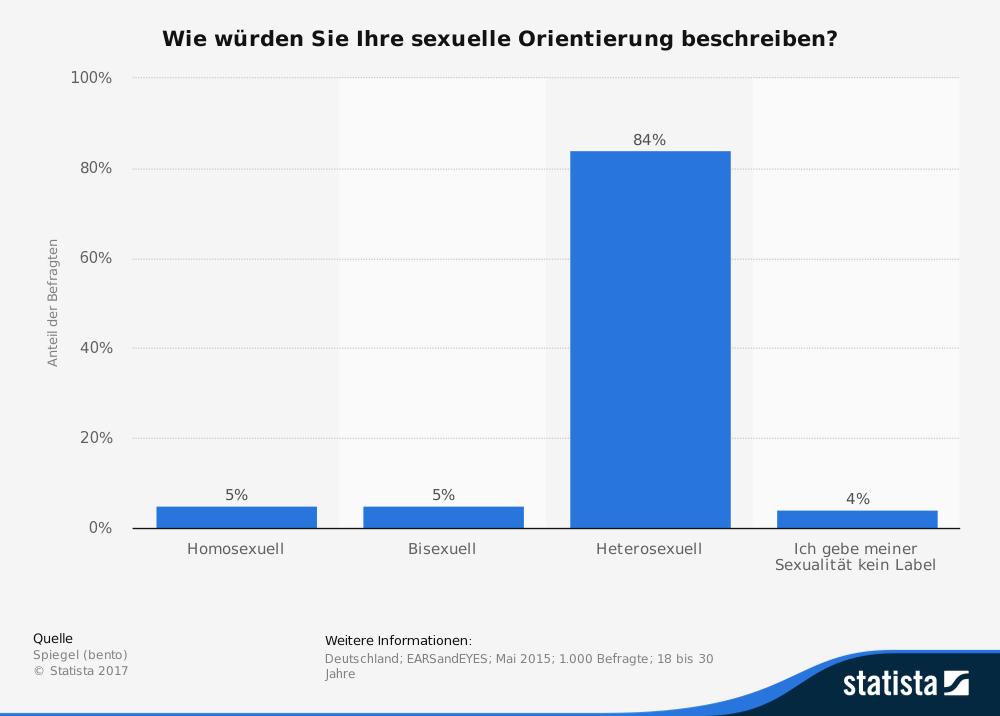 Wie viele Menschen sind bisexuell?