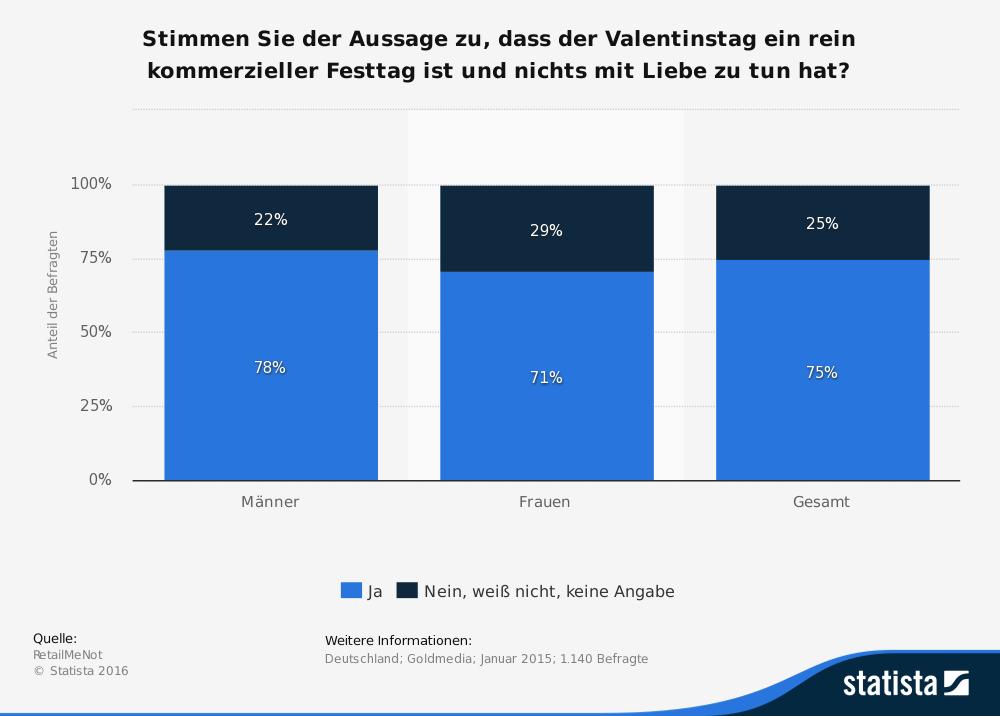 Ist Der Valentinstag Ein Rein Kommerzieller Tag Und Hat Nichts Mit Liebe Zu  Tun? 75% Der Deutschen Sagen U201cJau201d.