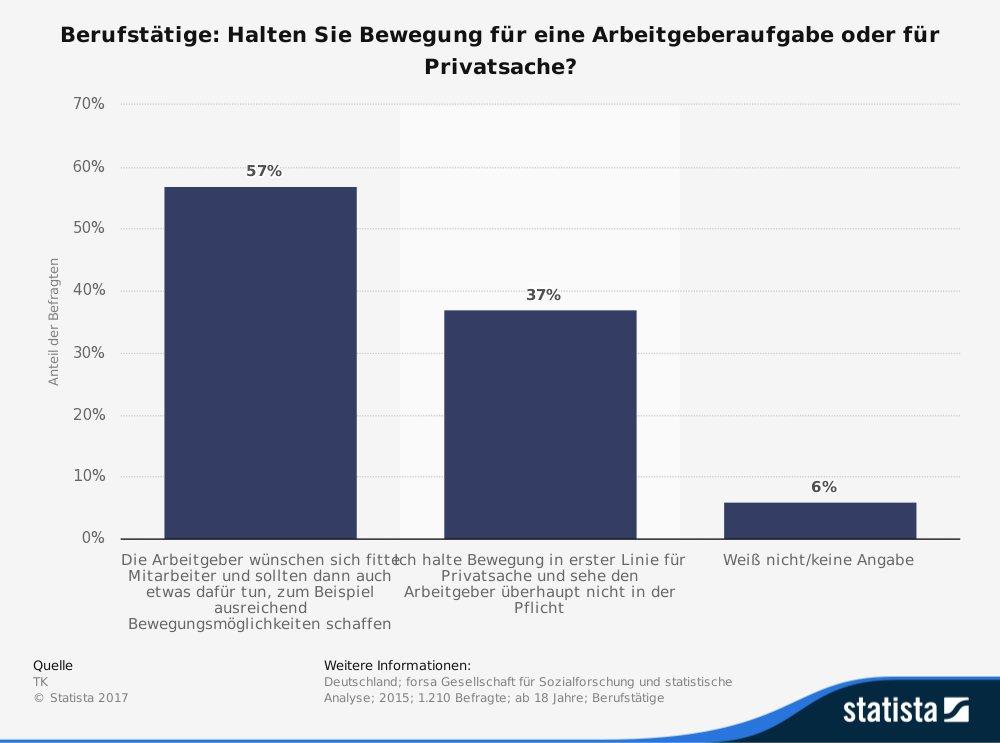 Umfrage der Techniker Krankenkasse zum Thema Sport am Arbeitsplatz und Arbeitgeberverantwortung