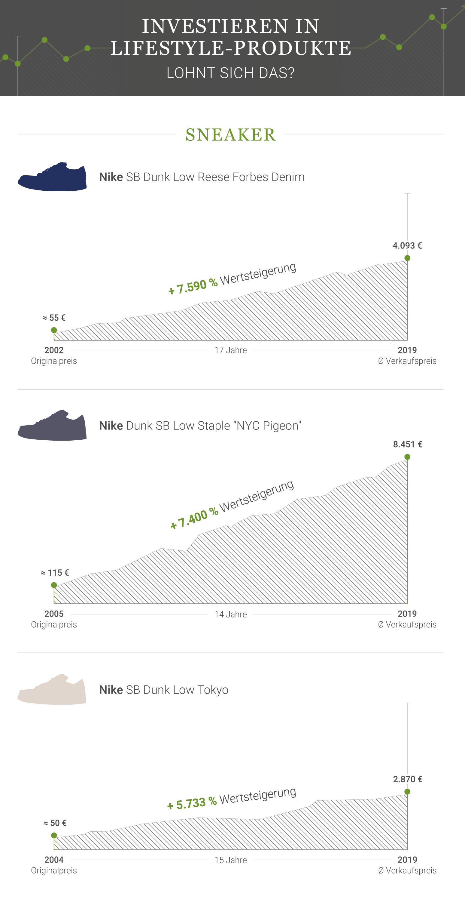 Sneaker Wertsteigerung Infografik