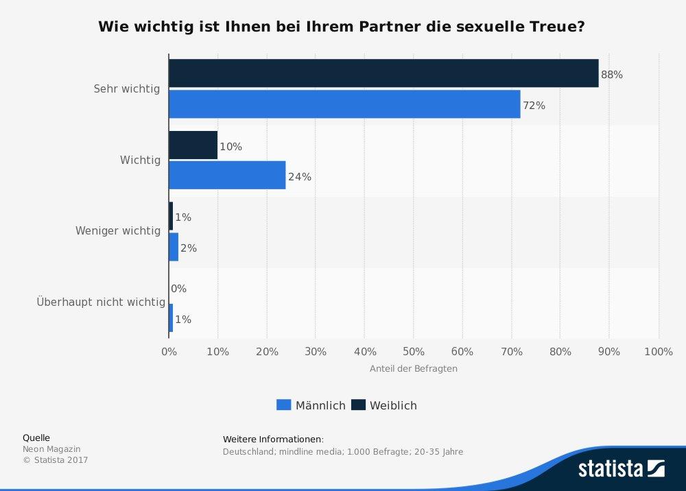 Statistik: Wie wichtig ist sexuelle Treue