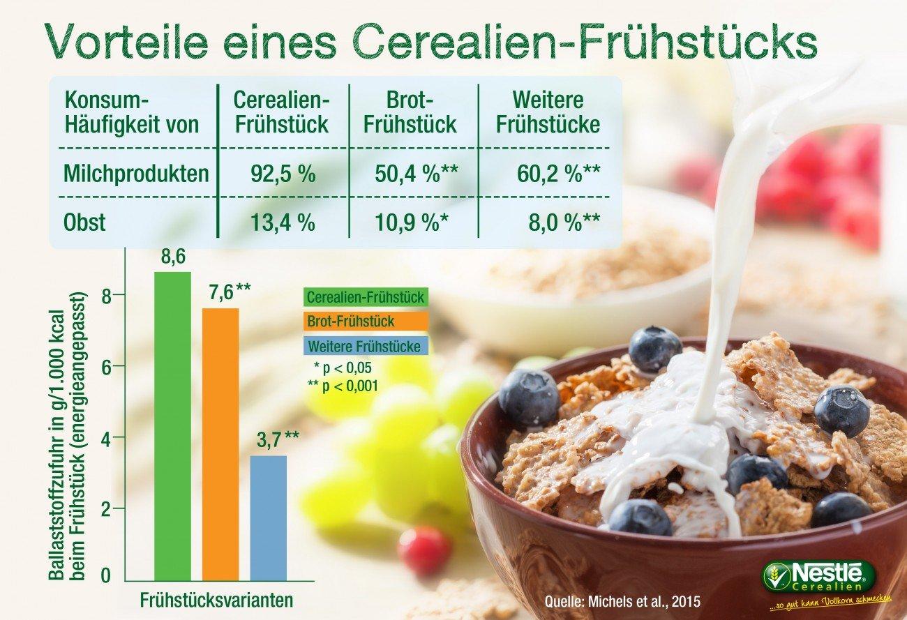 Infografik-Vorteile-eines-Cerealien-Fruehstuecks