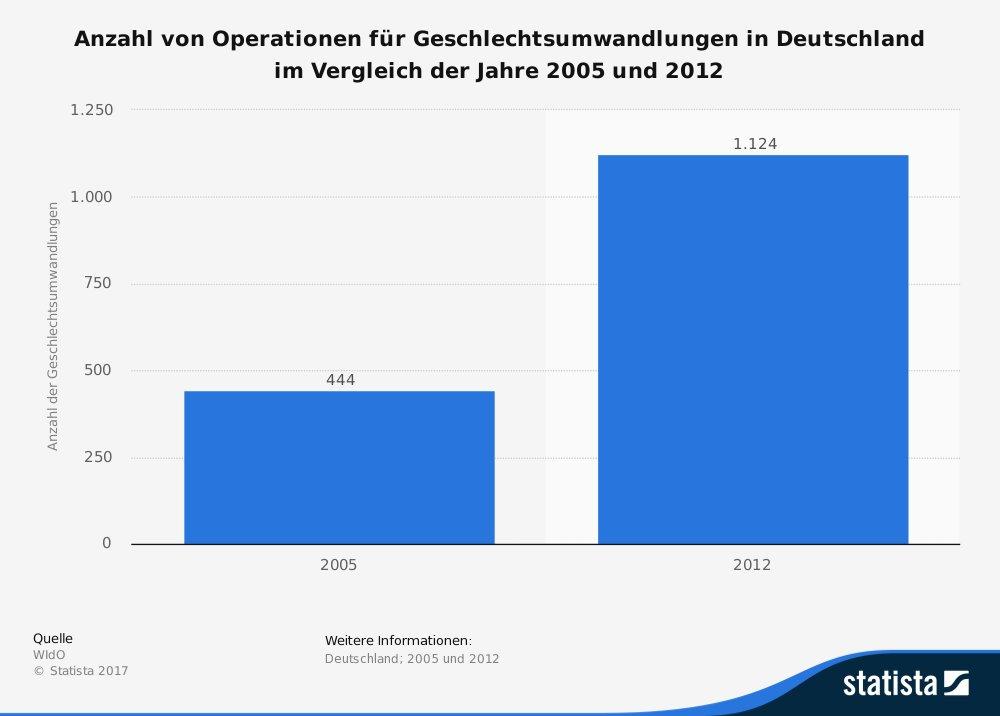 Anzahl Geschlechtsangleichungen in Deutschland