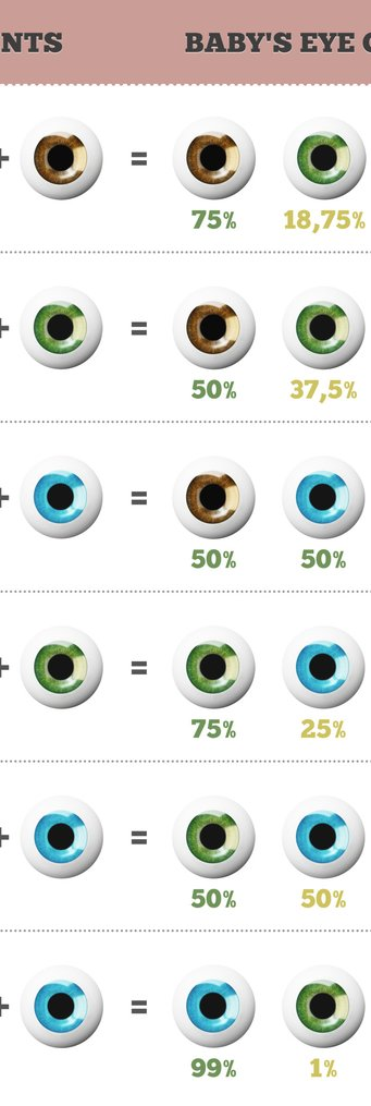 Augen eltern augen braune kind blaue Eltern haben