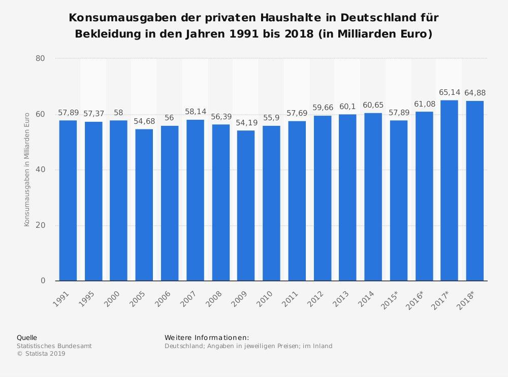 Kleidung Umwelt Statistik Ausgaben für Mode Deutschland