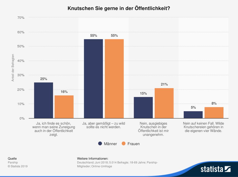 Statistik Knutschen in der Öffentlichkeit