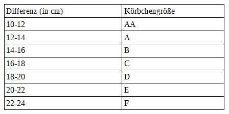 Tabelle Körbchengröße
