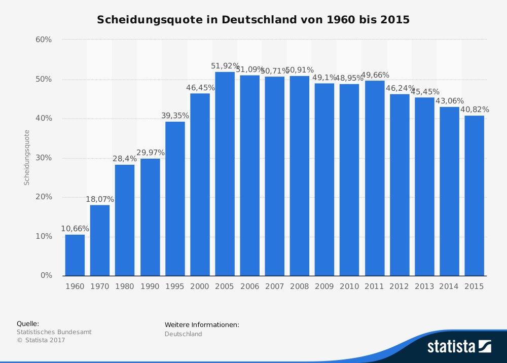 Scheidungsquote in Deutschland bis 2015