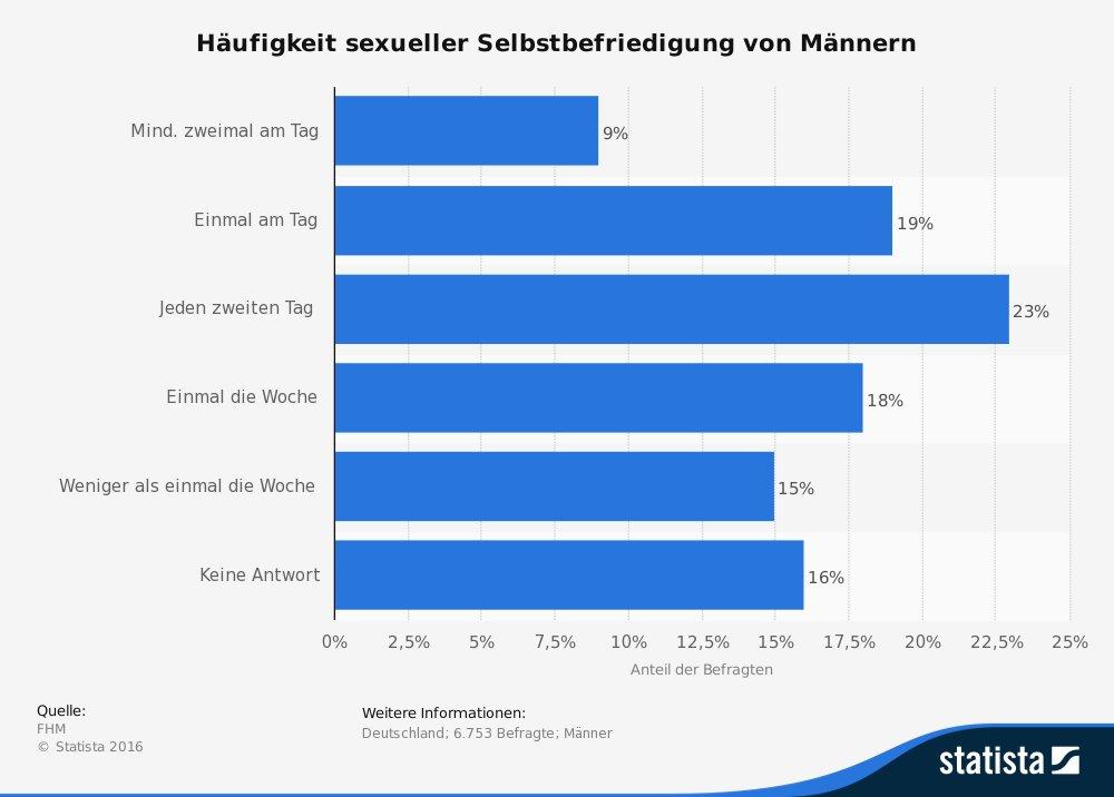 Statista Selbstbefriedigung bei Männern