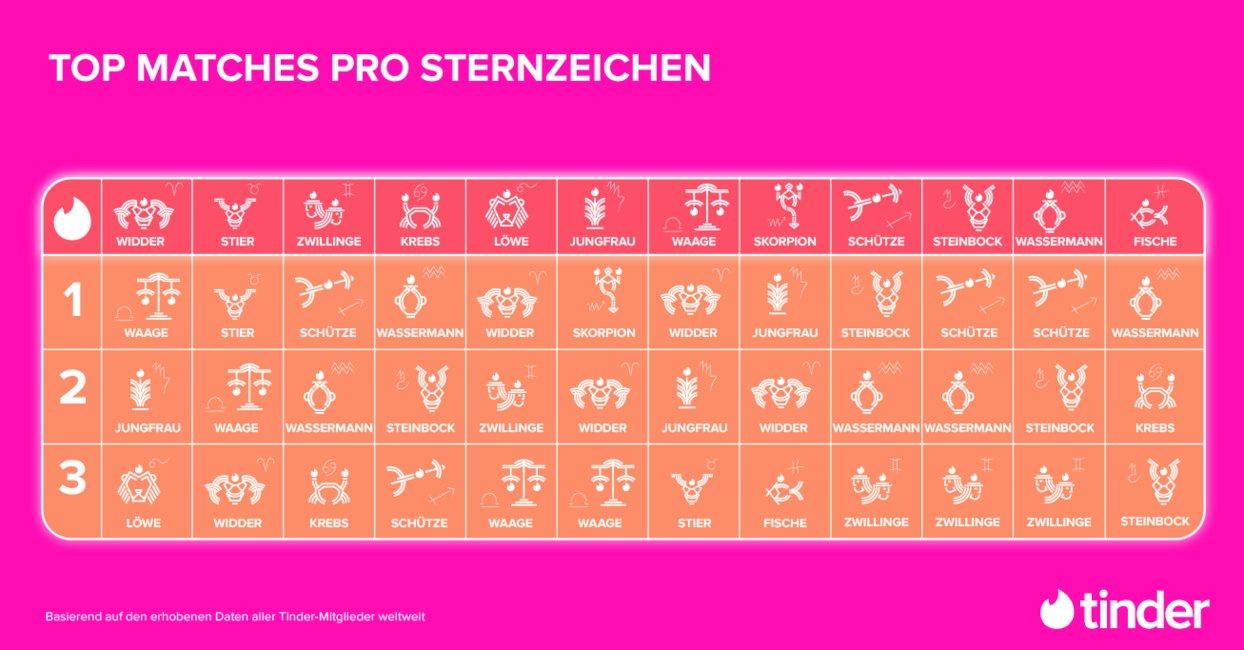 Sternzeichen partnerschaft tabelle