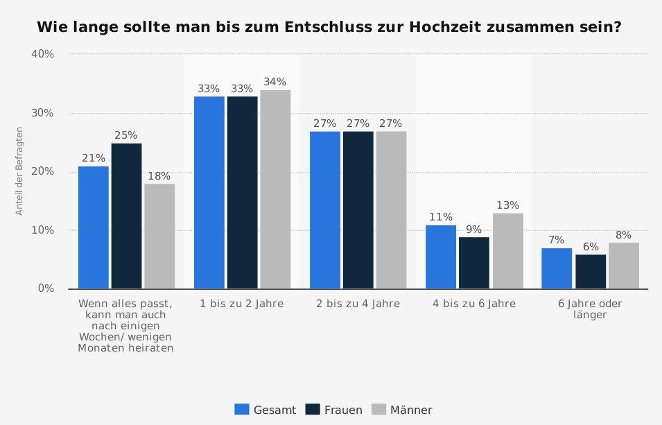 Statista Umfrage Hochzeit