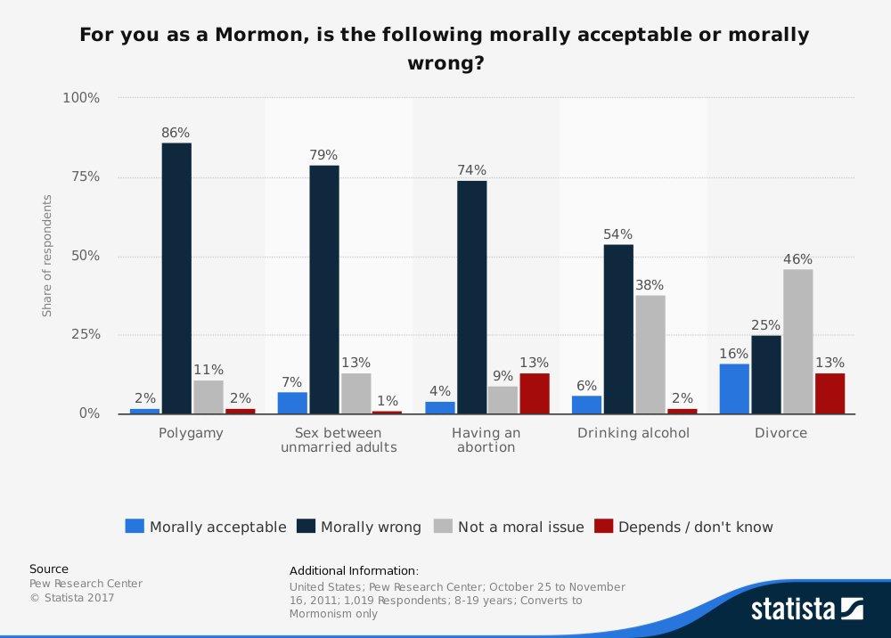 Statista Statistik zu Polygamie unter Mormonen