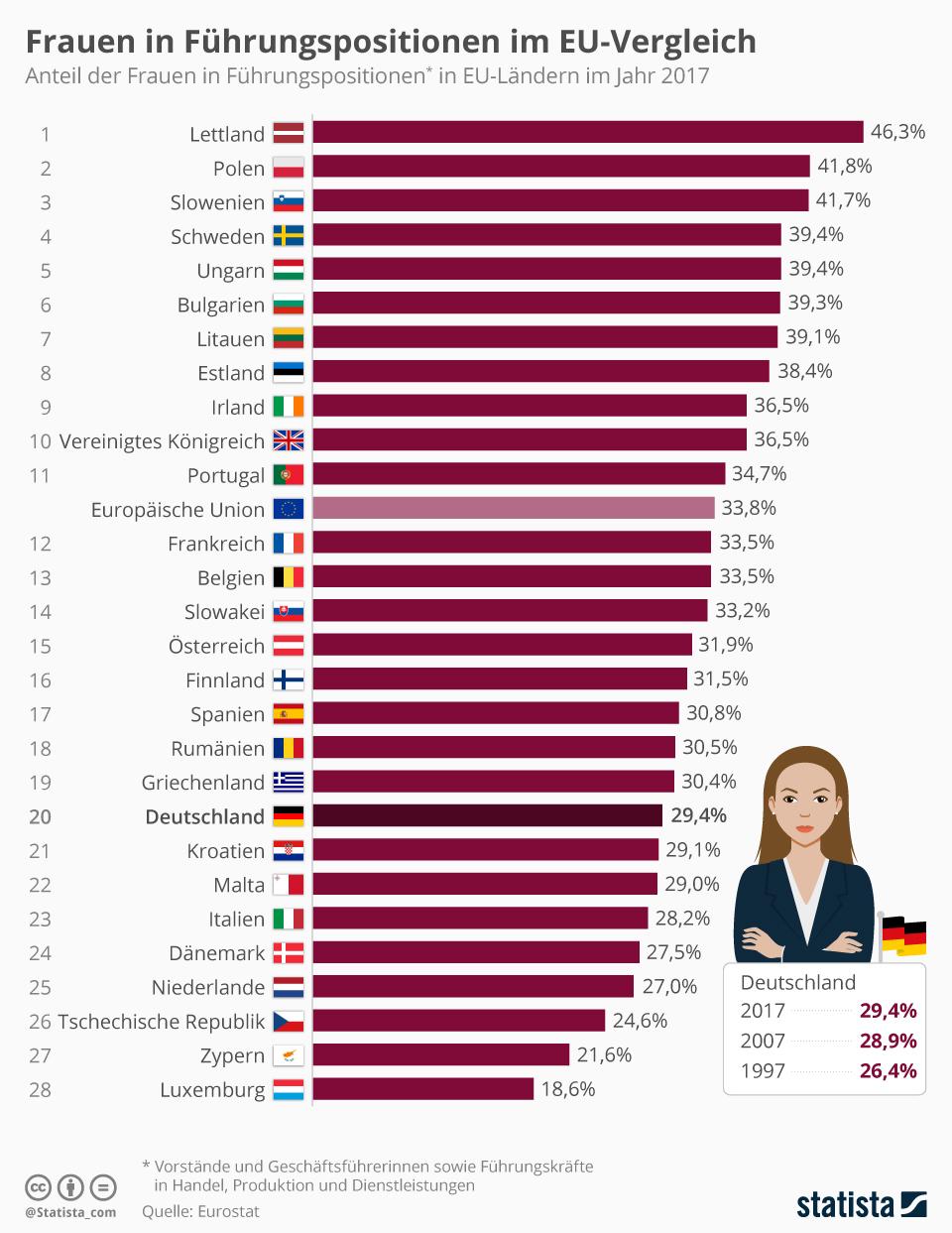 Frauen Karriere Länder